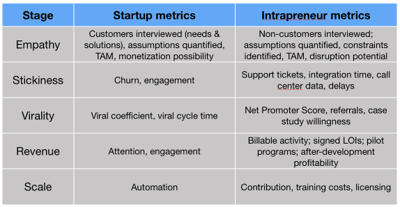 lean-analytics-stages