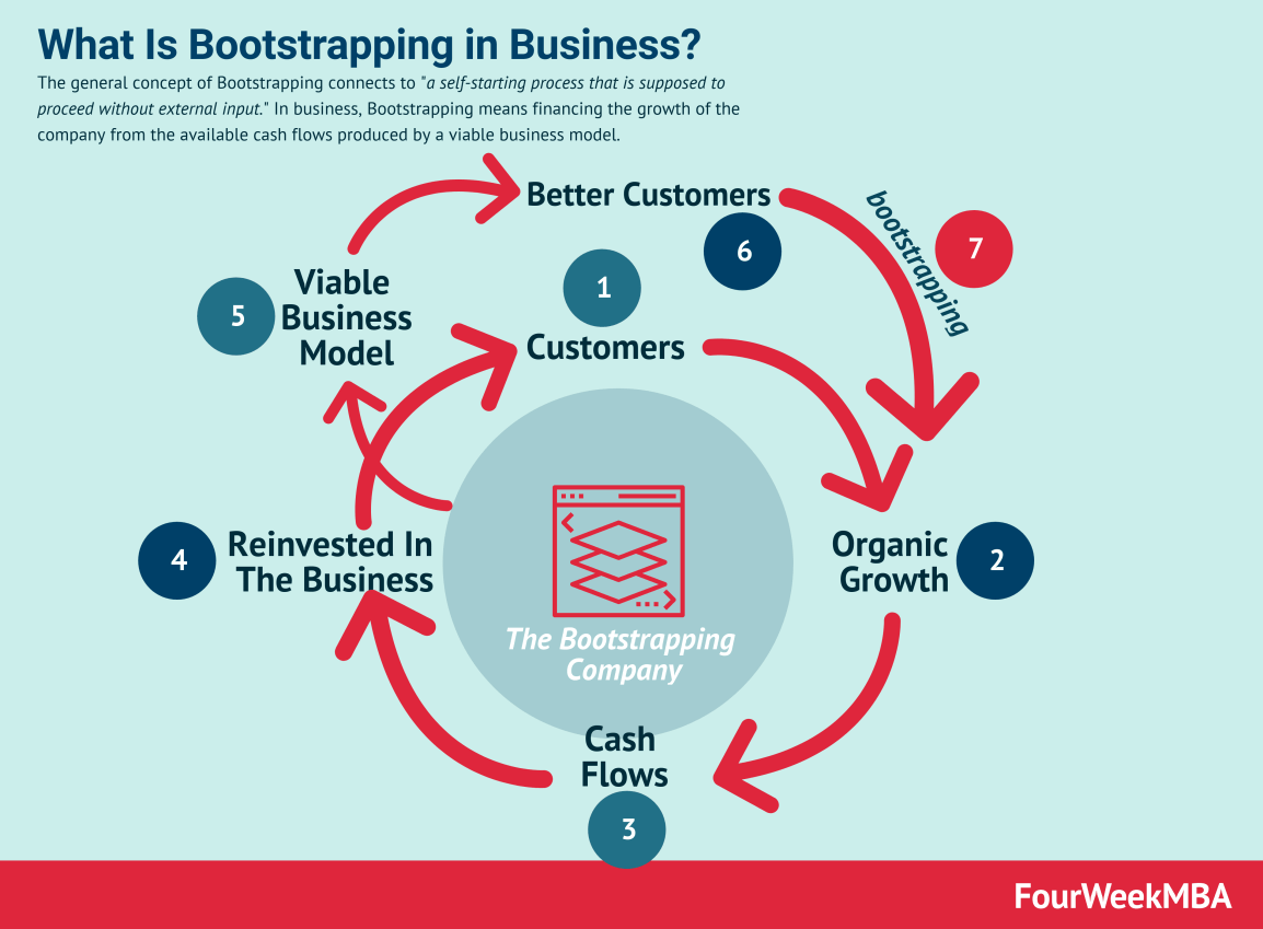 bootstrapping-business