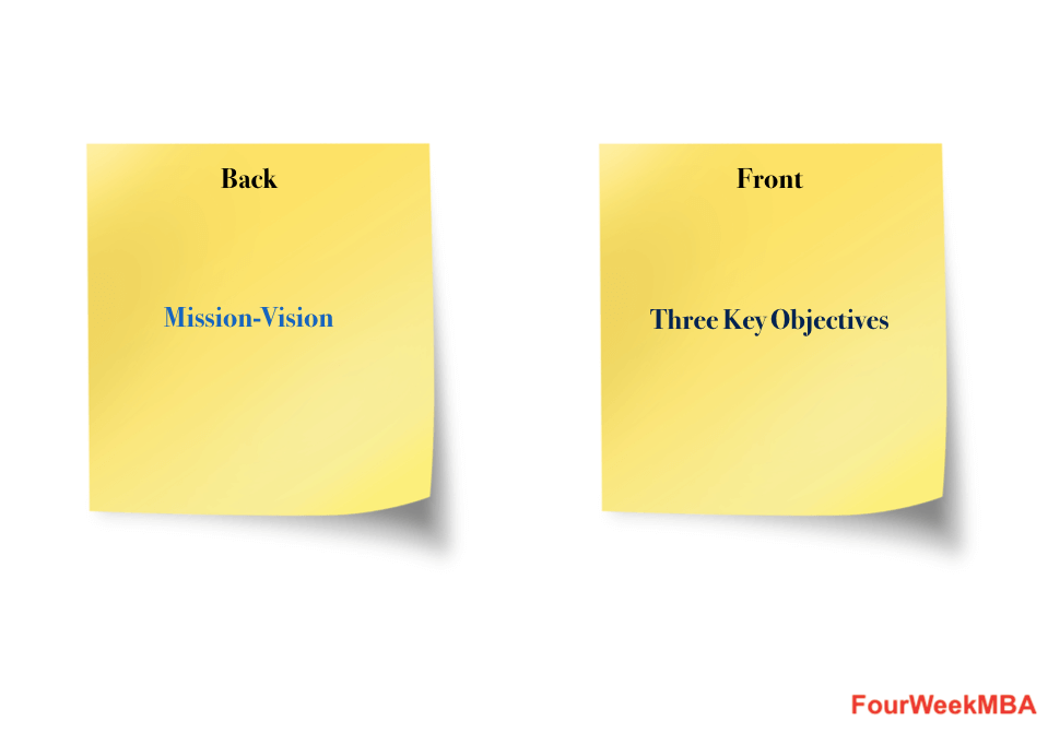 postit-business-plan