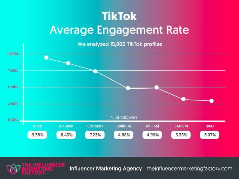 tiktok-engagement-rate