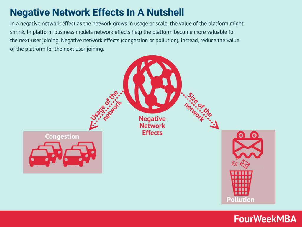 negative-network-effects