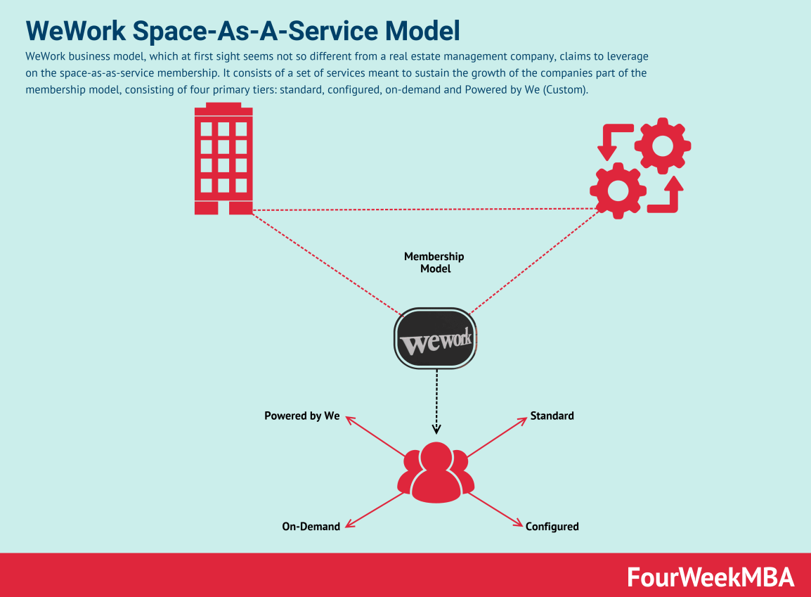space-as-a-service-model