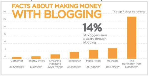 making-money-blogging