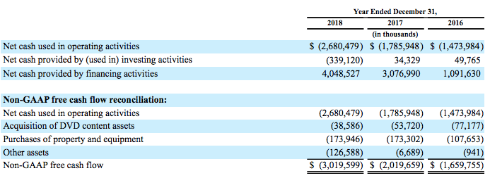 netflix-free-cash-flows