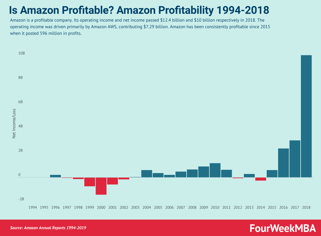 is-amazon-profitable