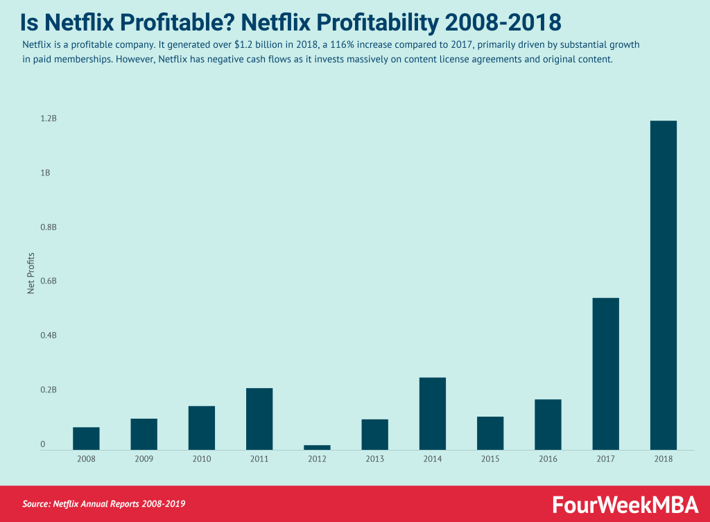 is-netflix-profitable