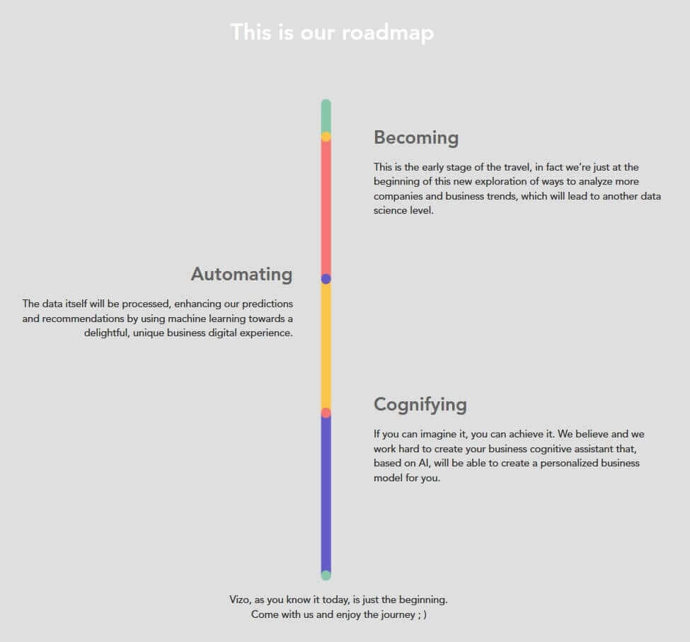 vizologi-roadmap