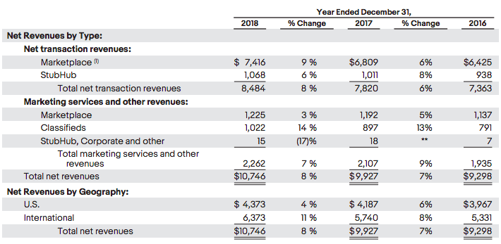 ebay-revenues-breakdown