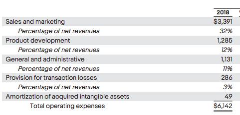ebay-operating-expenses