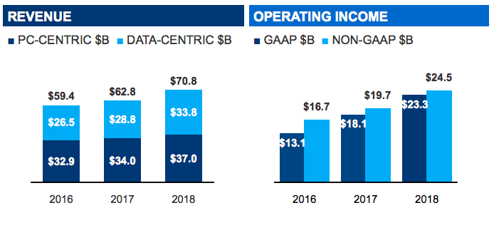 intel-revenue-sources