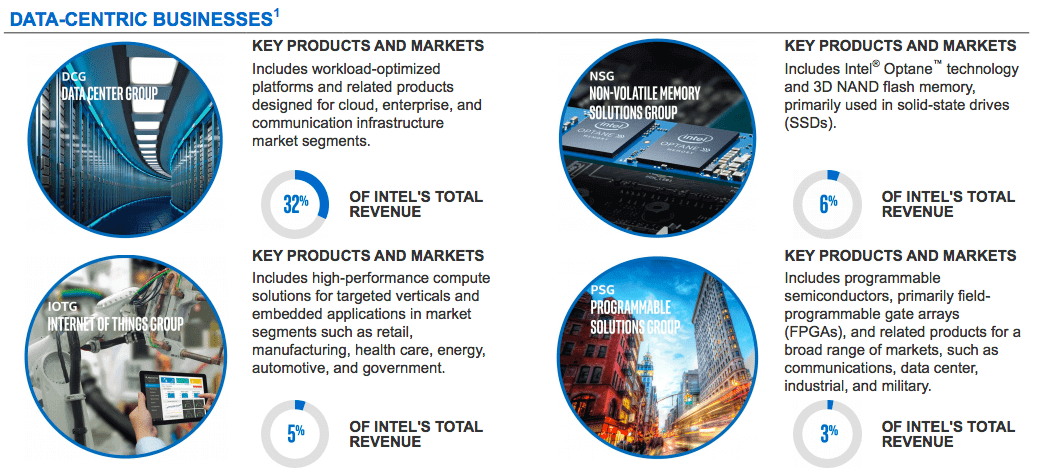 intel-data-centric-business