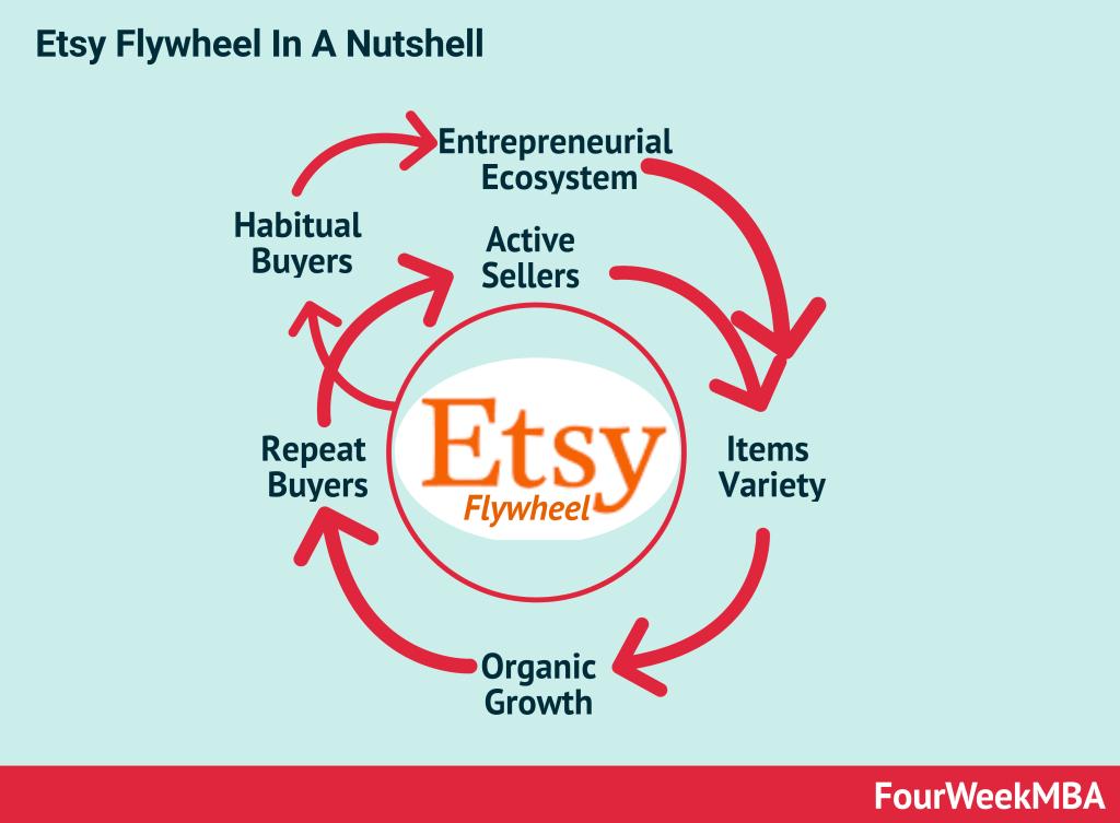 etsy-flywheel