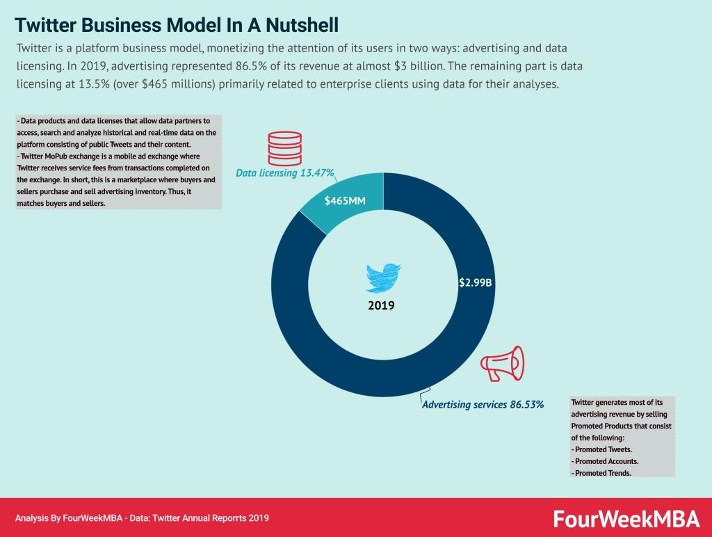 how-does-twitter-make-money