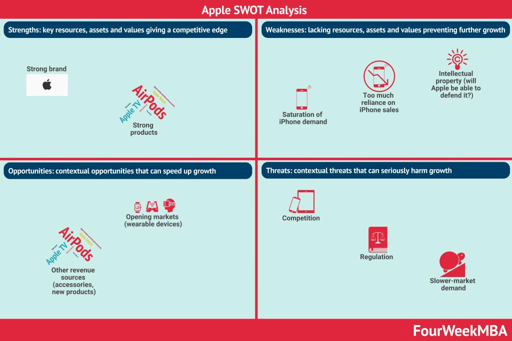 apple-swot-analysis