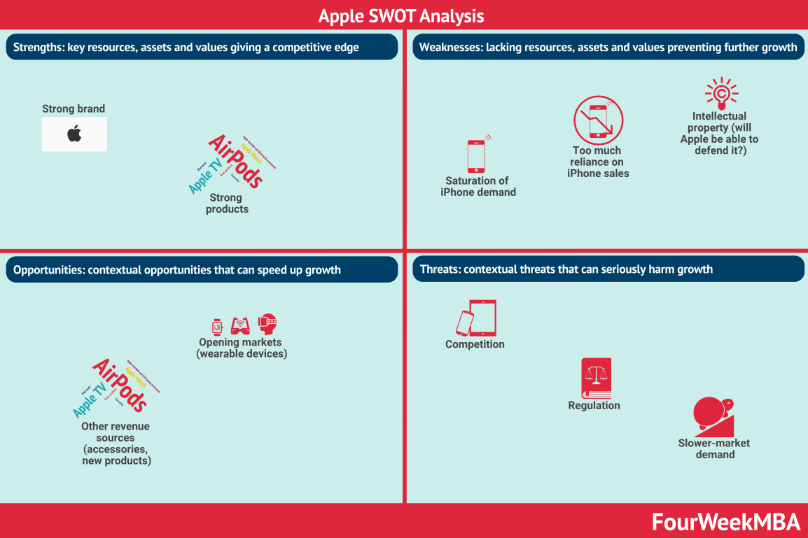 apple-swot-analysis