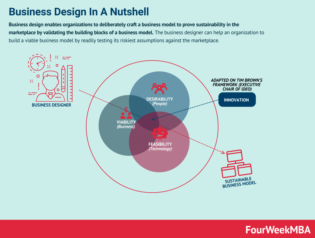 business-design