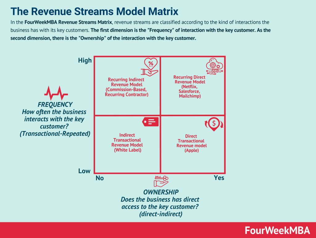 revenue-streams-model-matrix