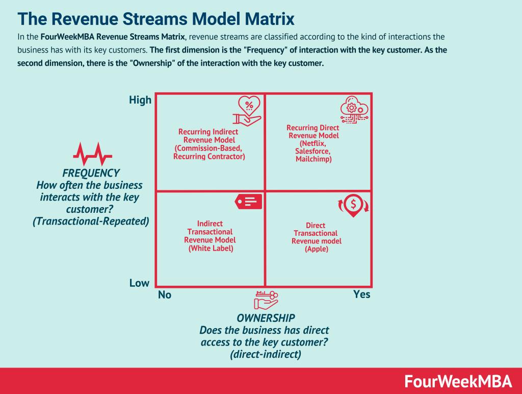 revenue-streams-model-matrix