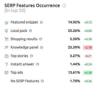 serp-features-semrush