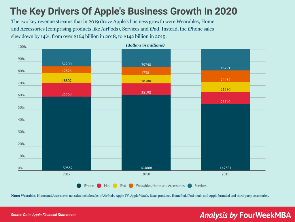 apple-business-growth-2020