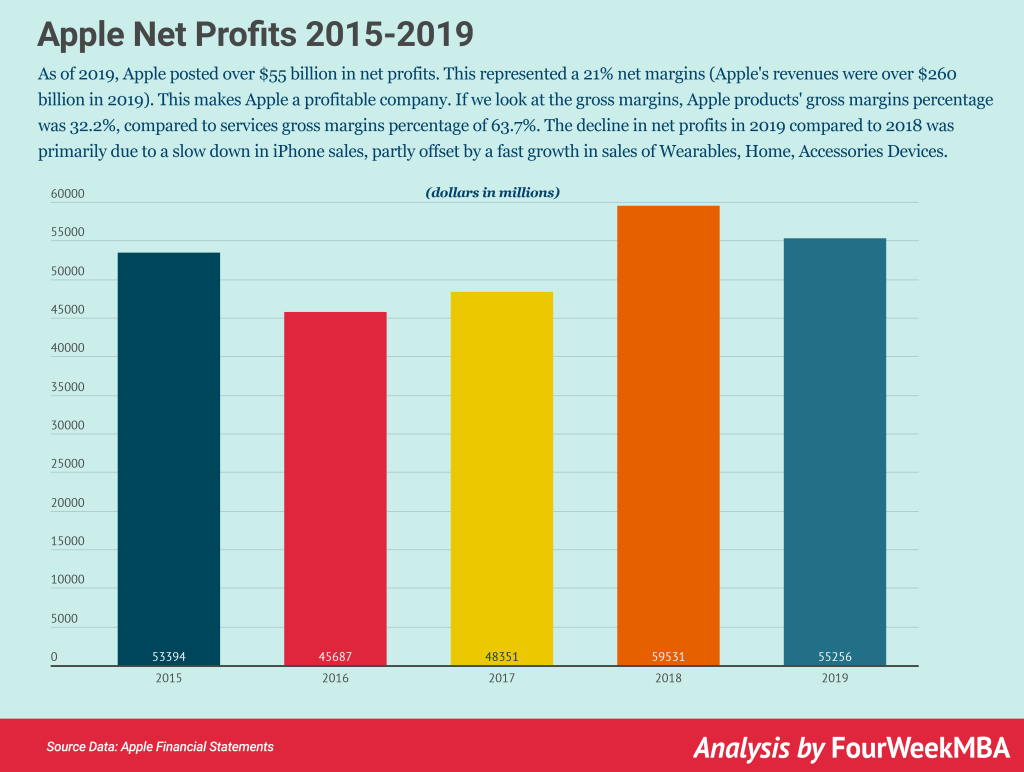 apple-net-profits-2015-2019