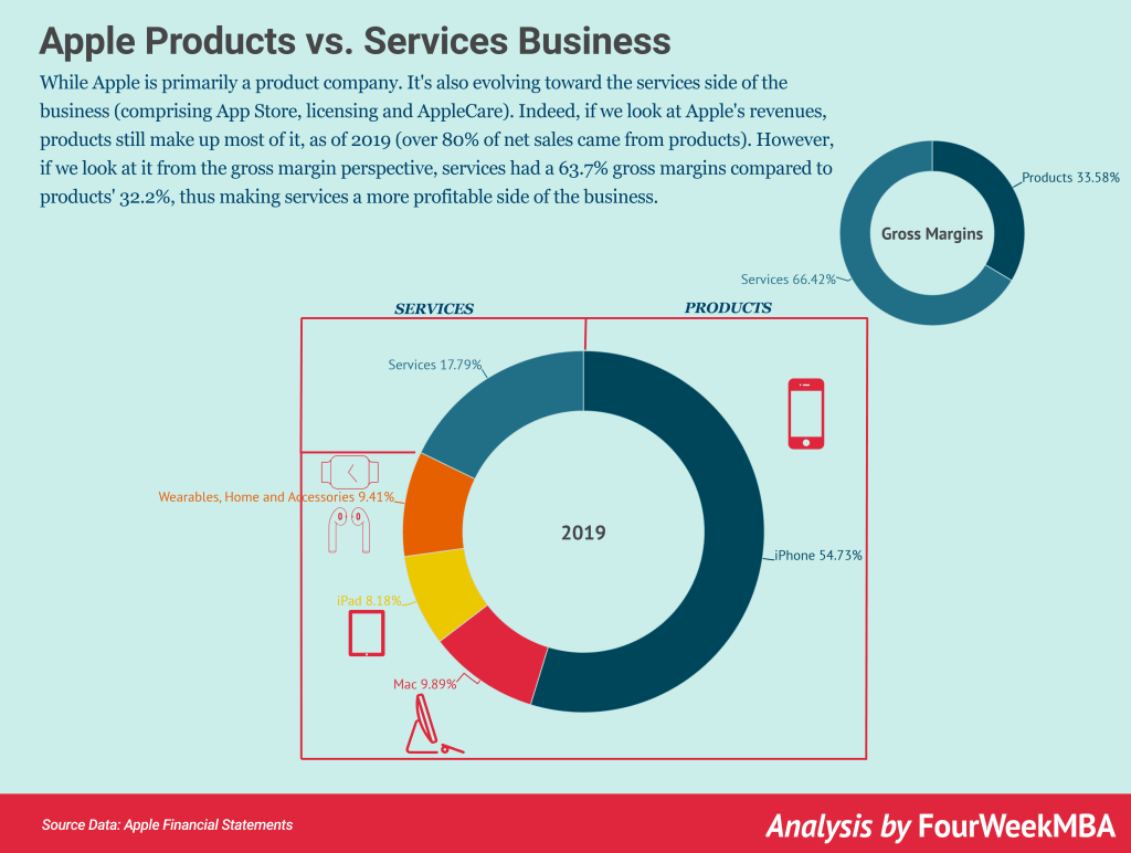 While Apple is primarily a product company. It's also evolving toward the services side of the business (comprising App Store, licensing and AppleCare). Indeed, if we look at Apple's revenues, products still make up most of it, as of 2019 (over 70% of sales came from products). However, if we look at it from the gross margin perspective services had in 2019 63.7% gross margins compared to products' 32.2%, thus making services a more profitable side of the business.