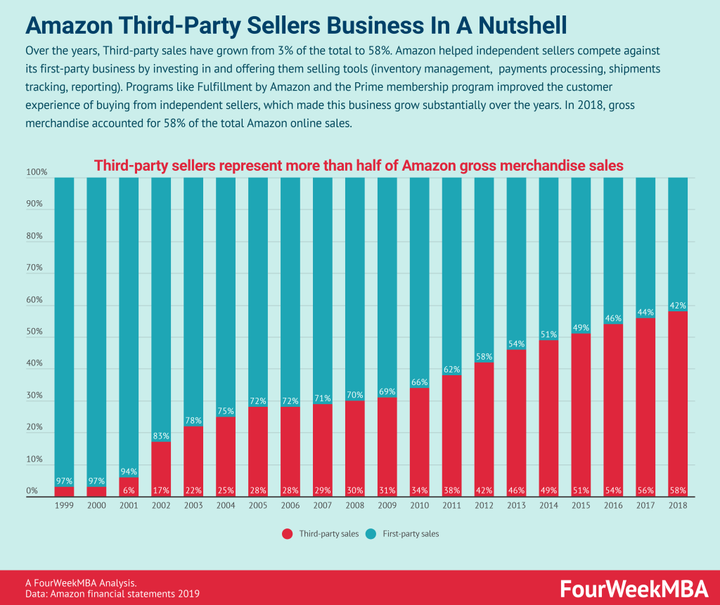 amazon-third-party-sellers-business