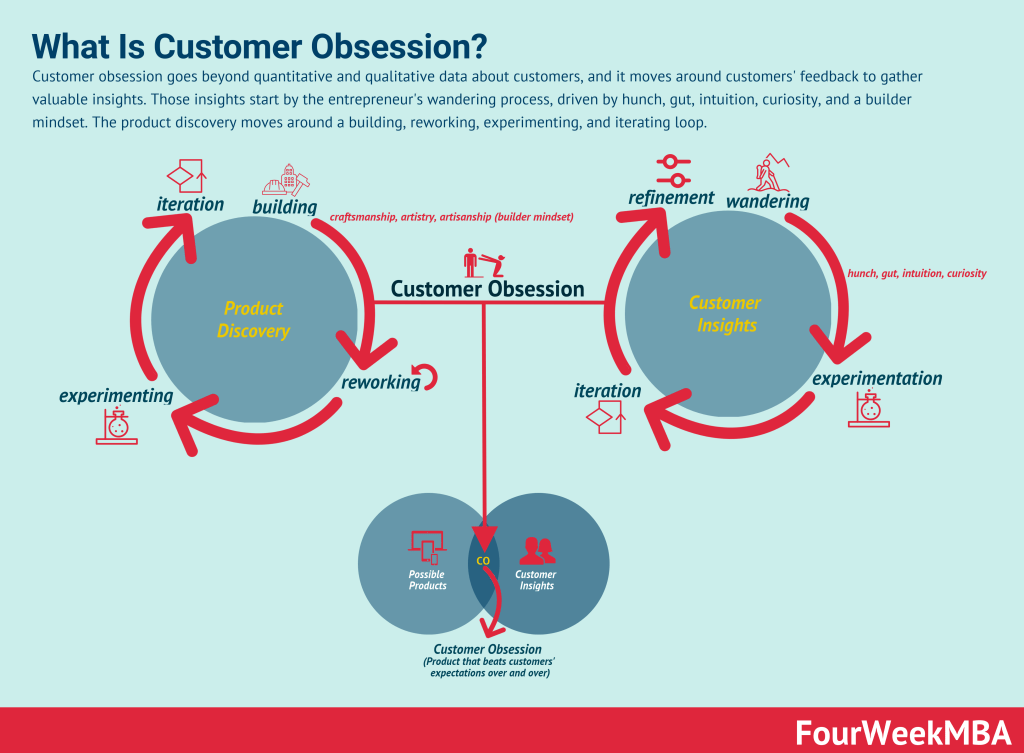 customer-obsession