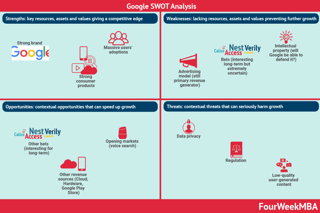 google-swot-analysis