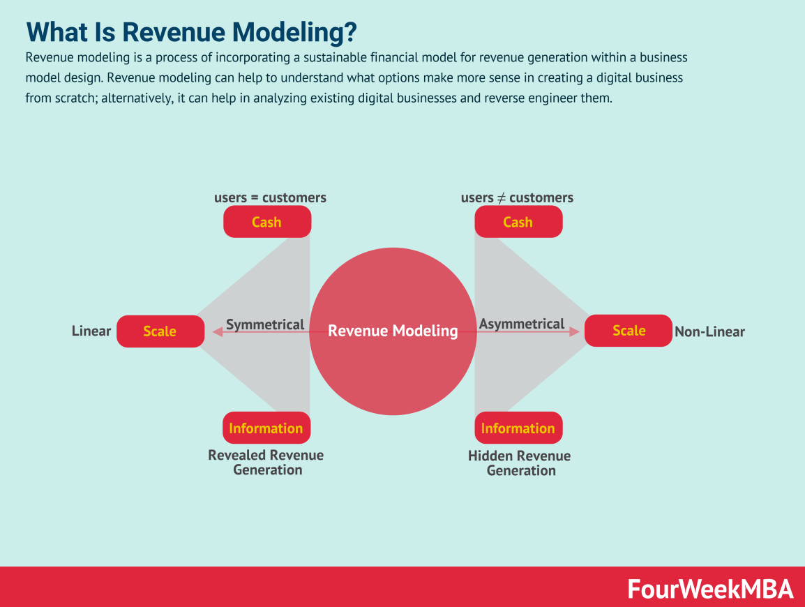revenue-modeling