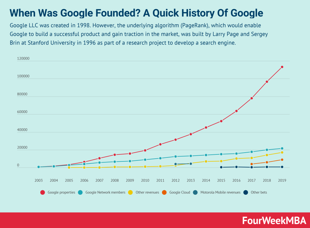 when-was-google-founded