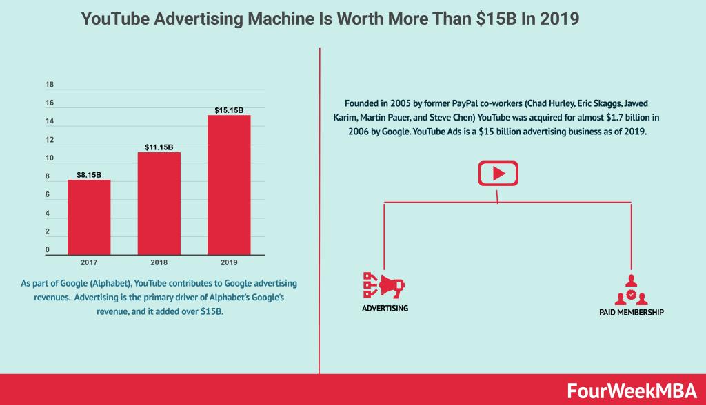 youtube-advertising-machine