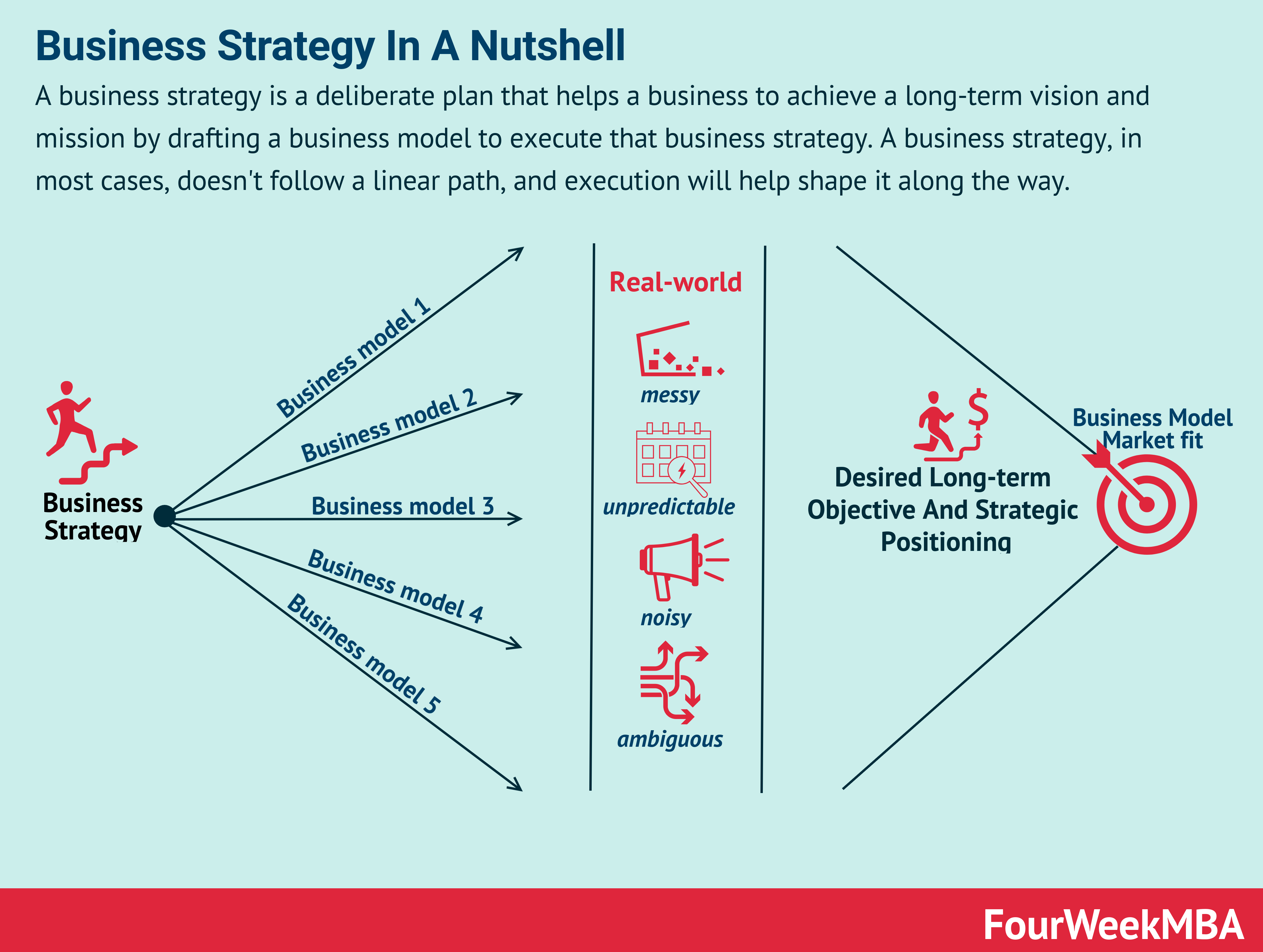 Free Business Strategy Case Studies
