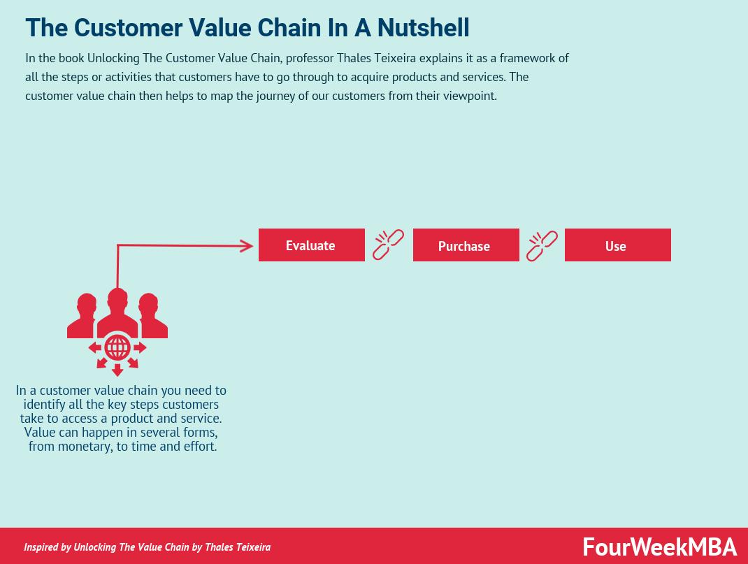 customer-value-chain