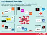 Digital Business Models Map: The Most Popular Digital Business Model Types