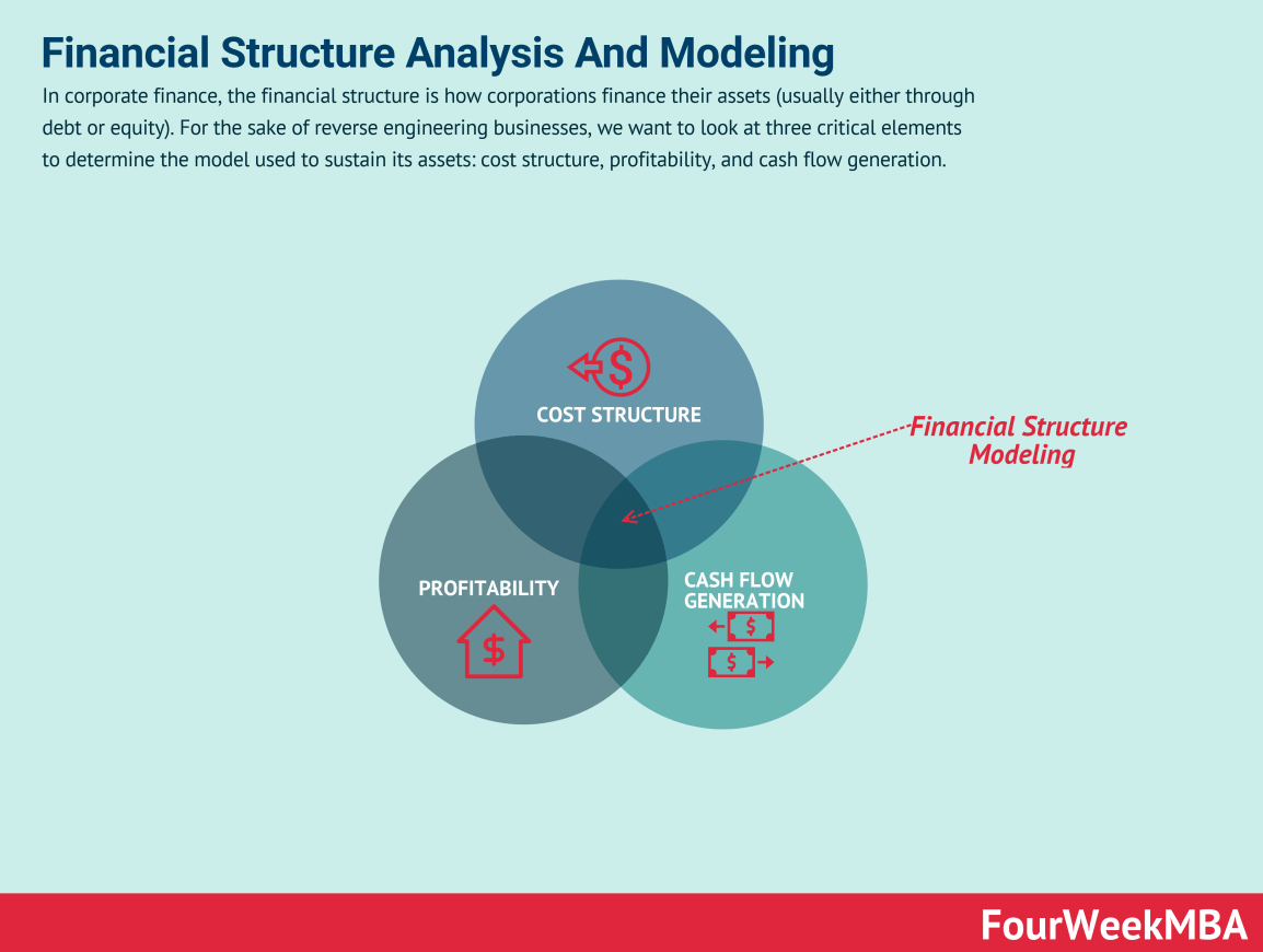 financial-structure