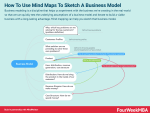 How To Use Mind Maps To Sketch A Business Model