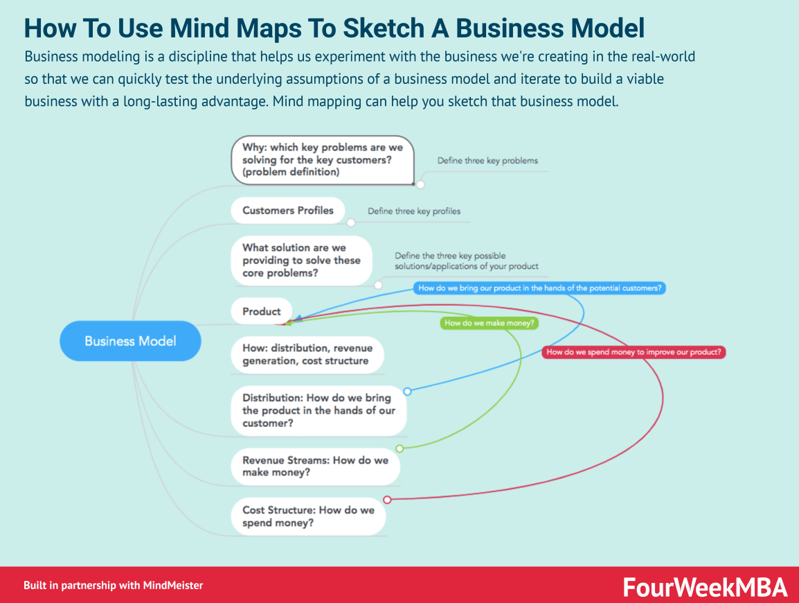 how-to-use-mind-maps-to-sketch-a-business-model