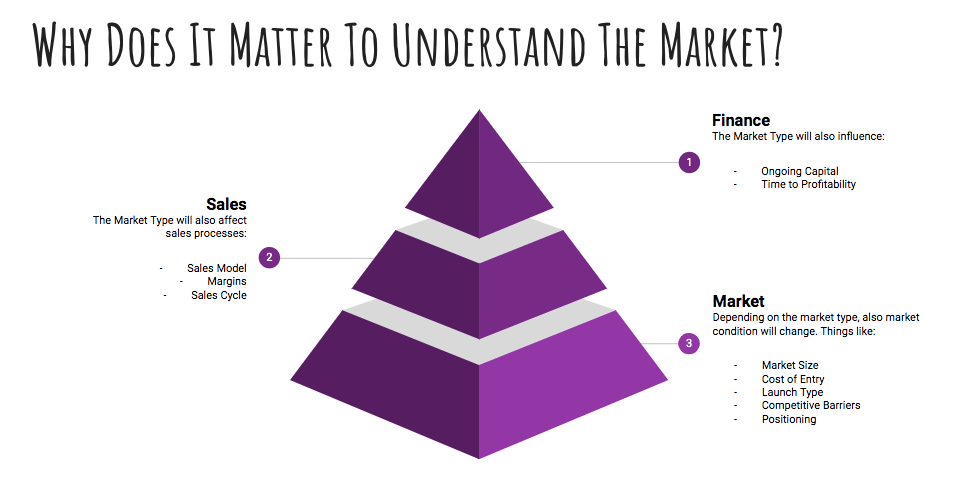 market-types-why-it-matters