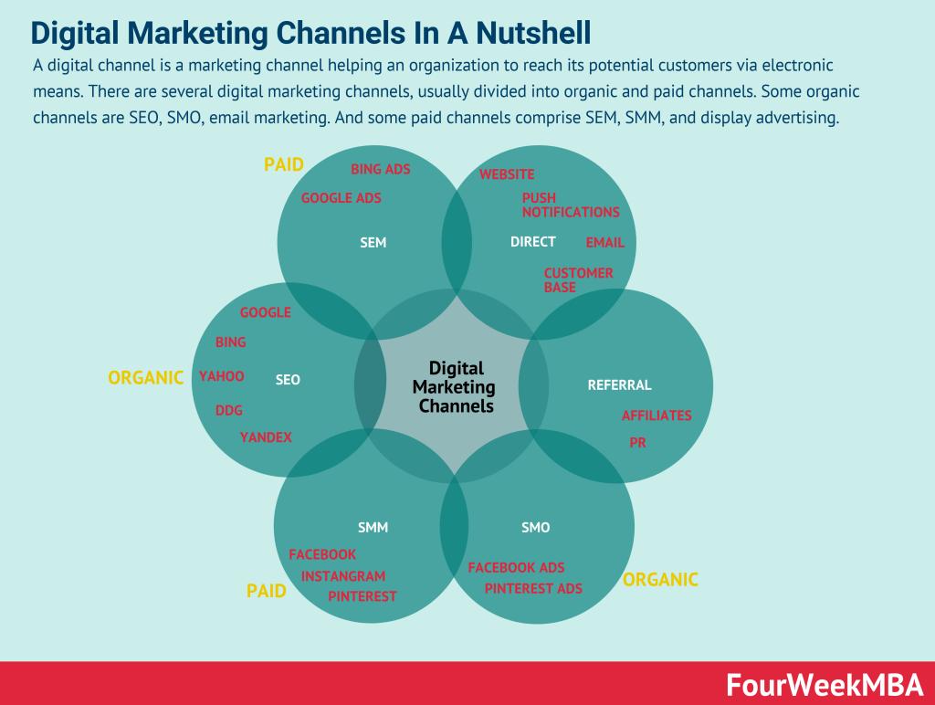 digital-marketing-channels