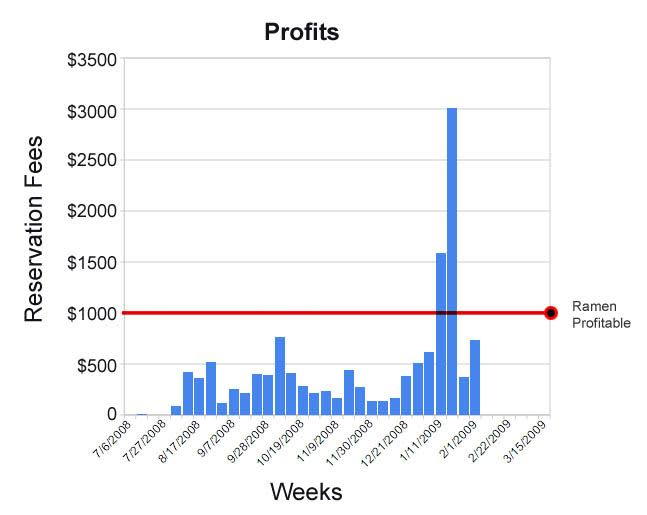 ramen-profitability-airbnb-trend