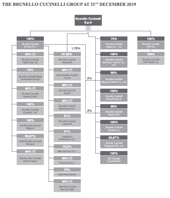 brunello-cucinelli-ownership-structure