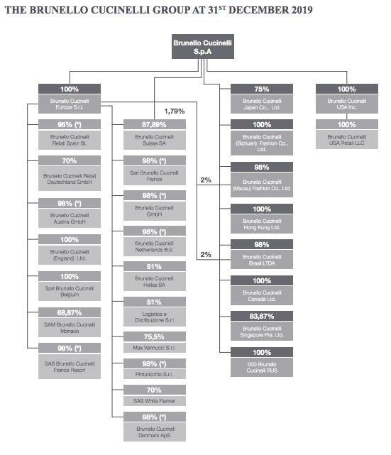 brunello-cucinelli-ownership-structure