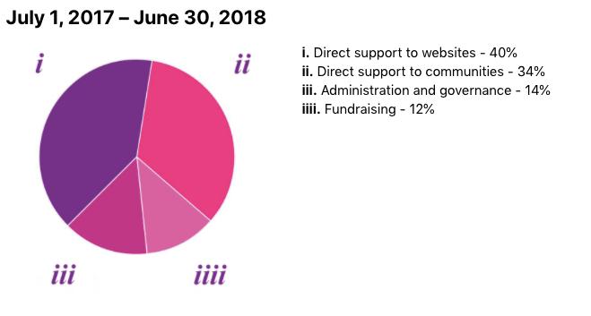 wikimedia-foundation-expenses