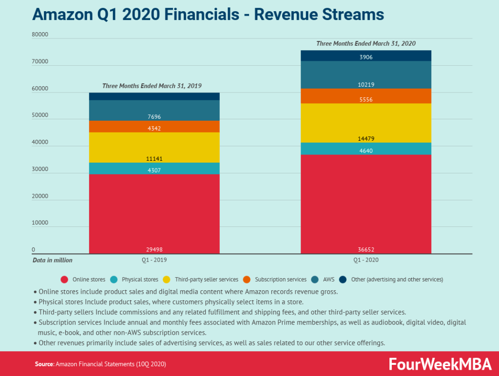 amazon-q1-profits-2020