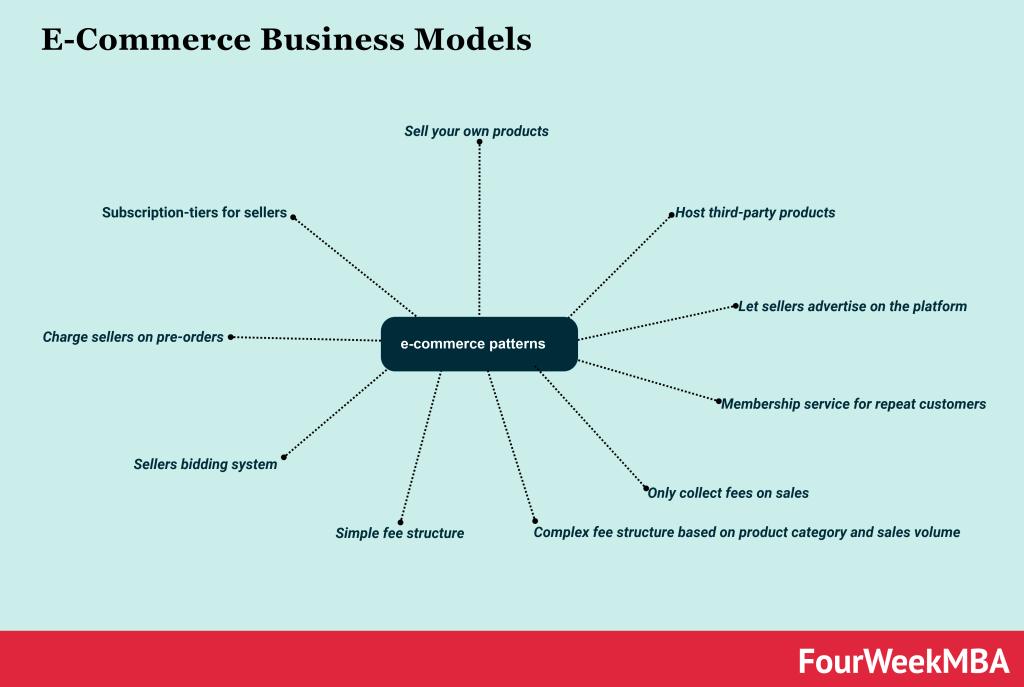 e-commerce-business-models