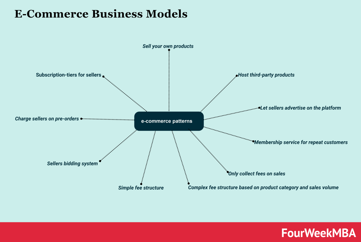 e-commerce-business-models