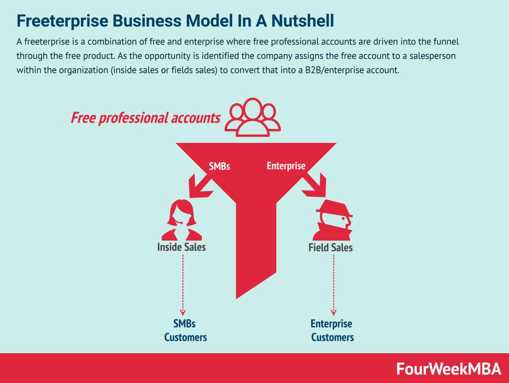freeterprise-business-model