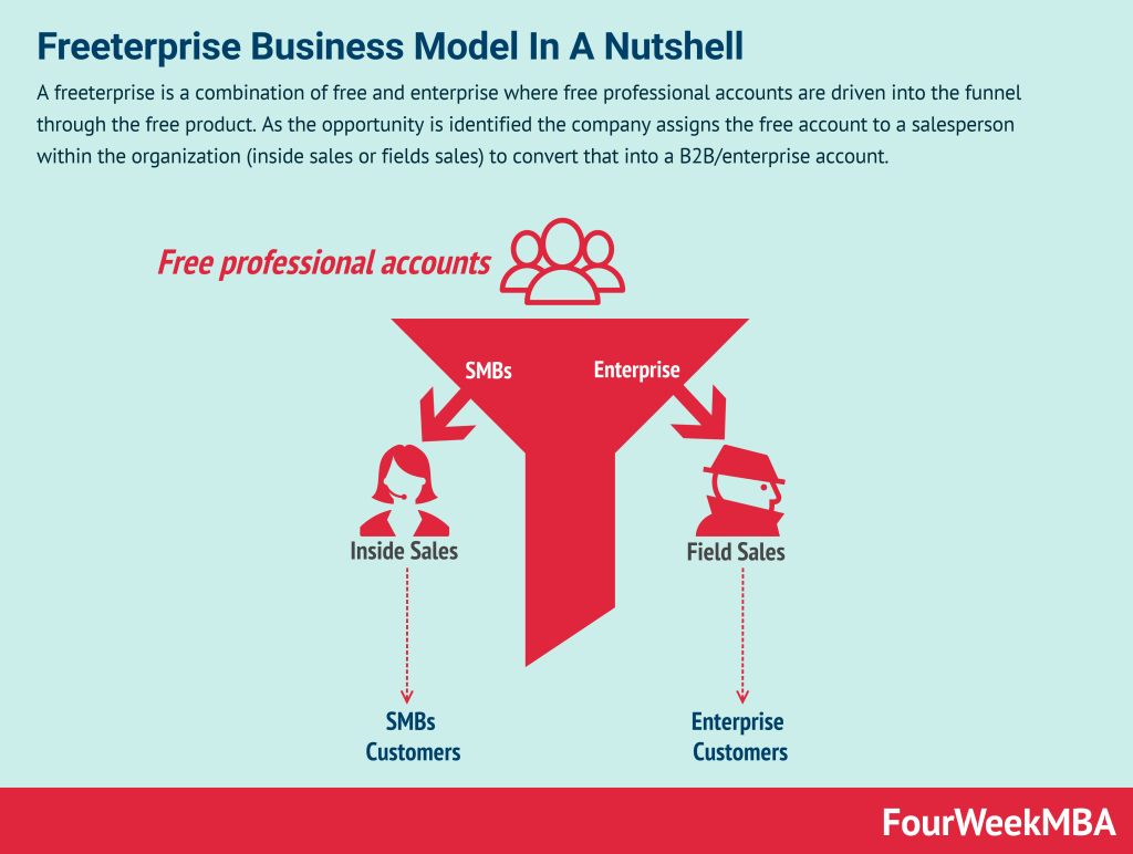freeterprise-business-model