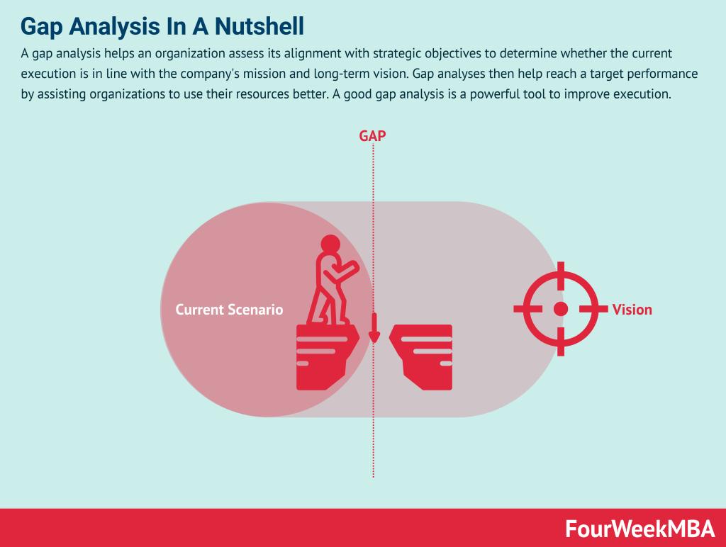 gap-analysis